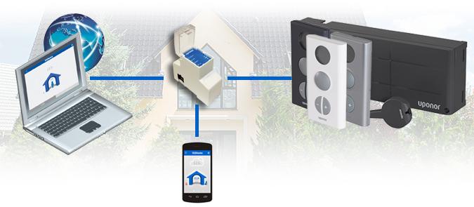 Uponor @home – il completamento ideale per il Tuo impianto radiante Uponor